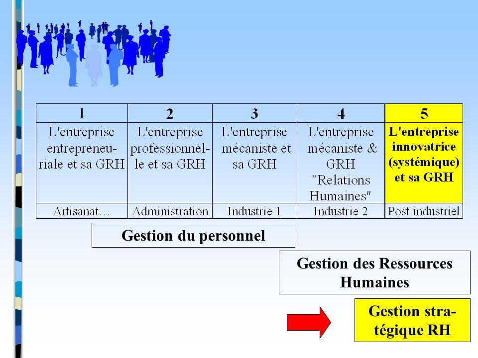 Gestion des Ressources Humaines Gestion stra-tégique RH