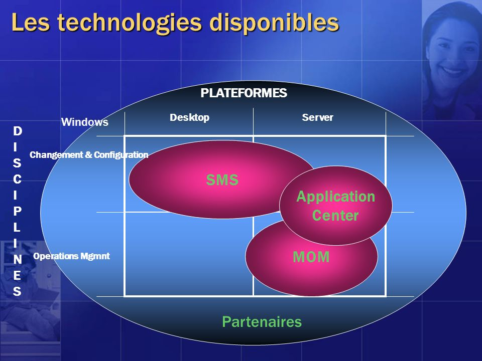 Les technologies disponibles