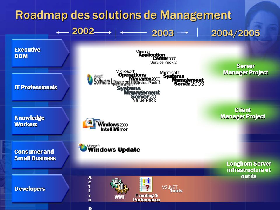 Roadmap des solutions de Management