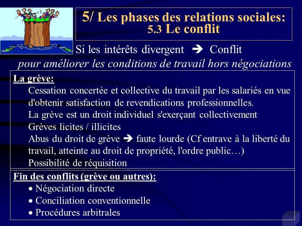 5/ Les phases des relations sociales: 5.3 Le conflit