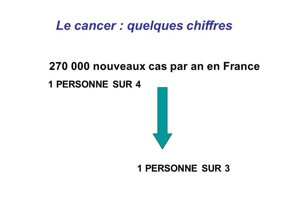 Le cancer : quelques chiffres