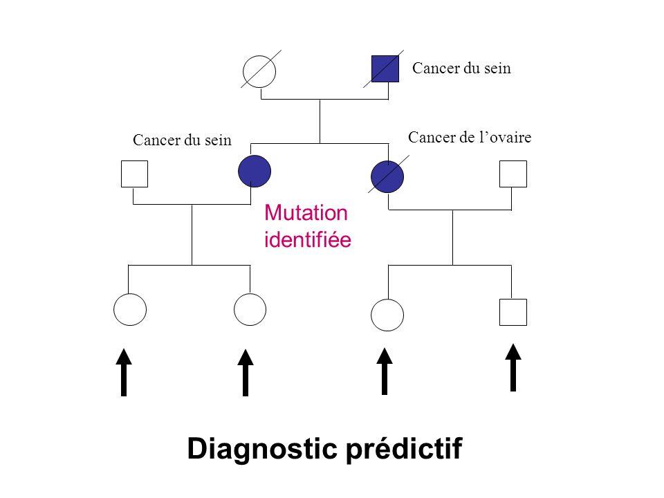 Diagnostic prédictif Mutation identifiée Cancer du sein