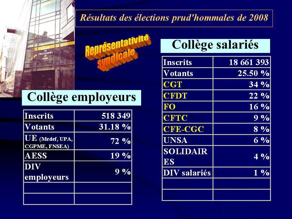 Résultats des élections prud hommales de 2008