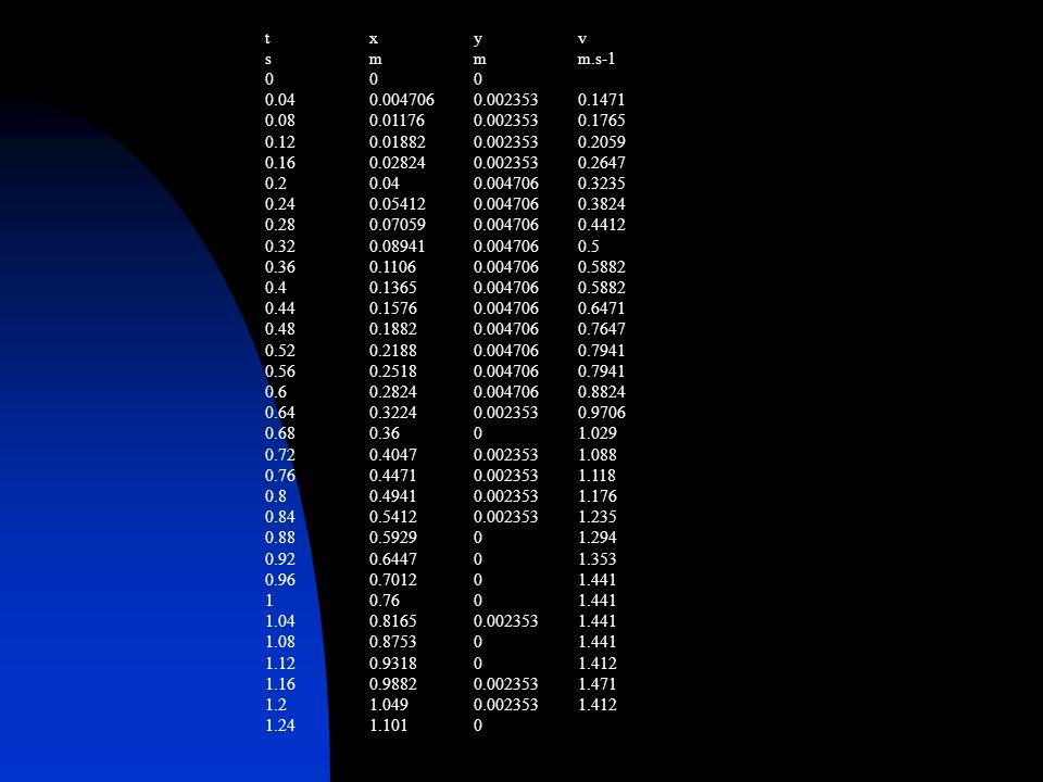 t x y v s m m m.s-1. 0 0 0. 0.04 0.004706 0.002353 0.1471. 0.08 0.01176 0.002353 0.1765. 0.12 0.01882 0.002353 0.2059.