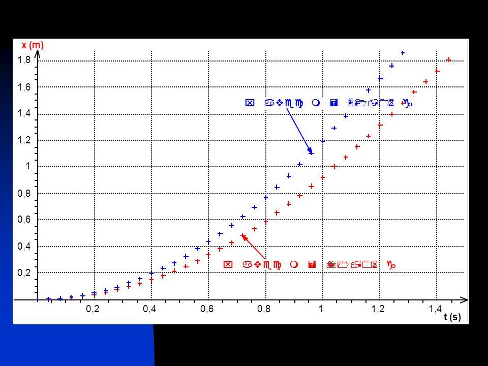 t (s) 0,2 0,4 0,6 0,8 1 1,2 1,4 x (m) 1,6 1,8 x avec m = 71,06 g x avec m = 51,06 g
