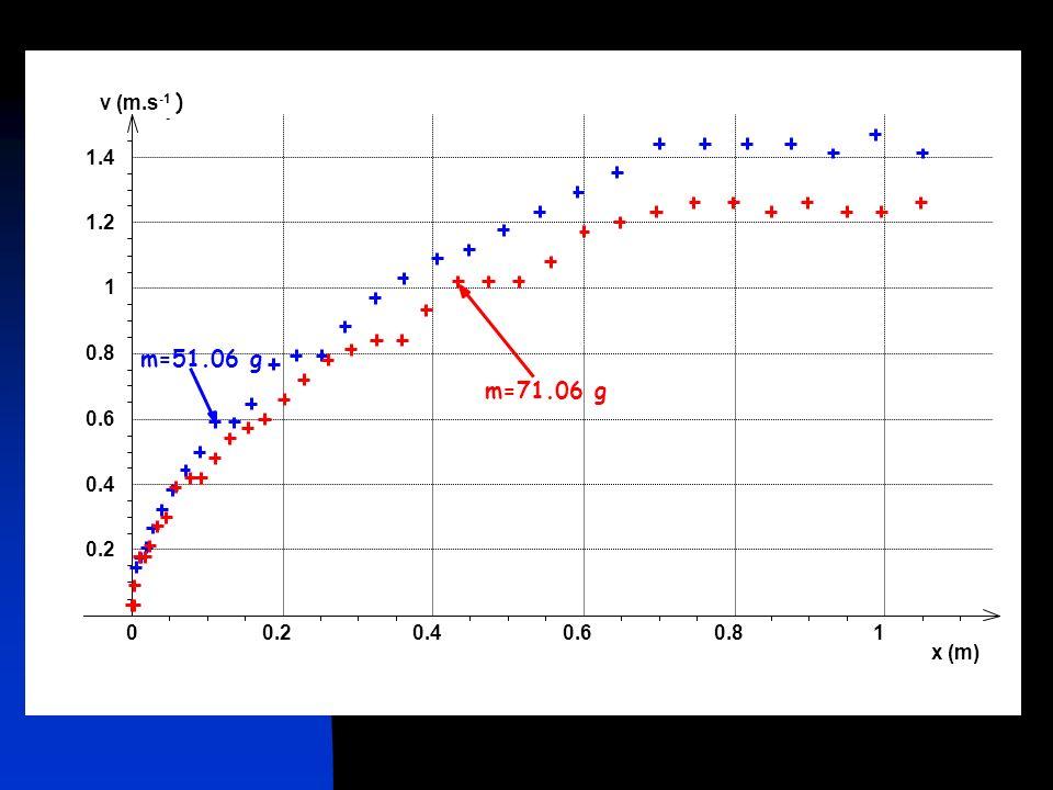 x (m) 0.2 0.4 0.6 0.8 1 v (m.s-1 - ) 1.2 1.4 m=51.06 g m=71.06 g
