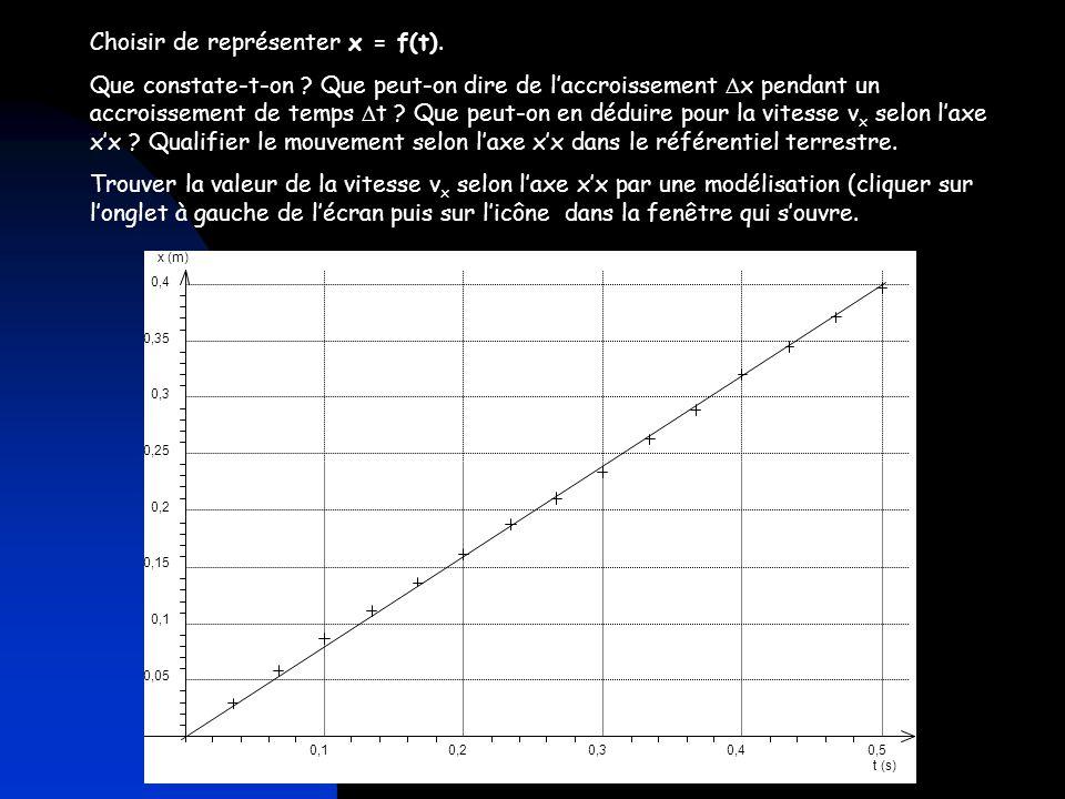 Choisir de représenter x = f(t).