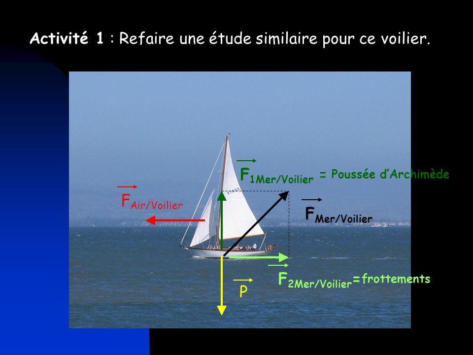 Activité 1 : Refaire une étude similaire pour ce voilier.