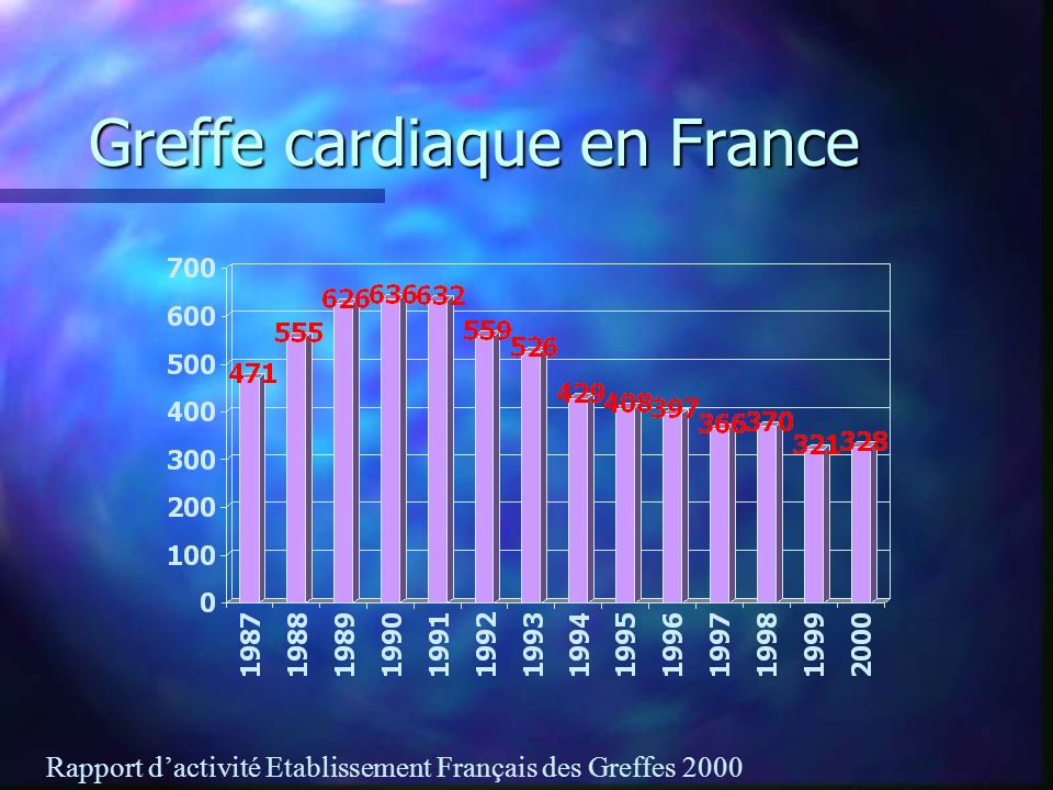 Greffe cardiaque en France