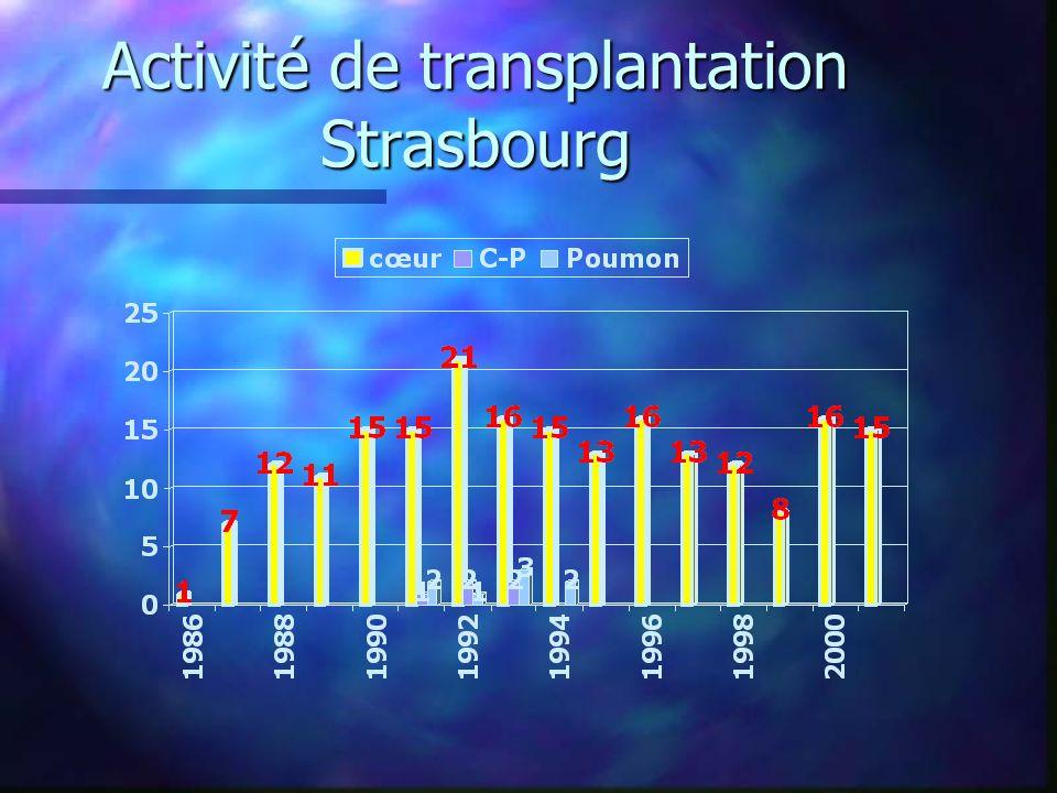 Activité de transplantation Strasbourg