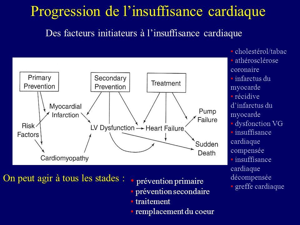 Progression de l'insuffisance cardiaque