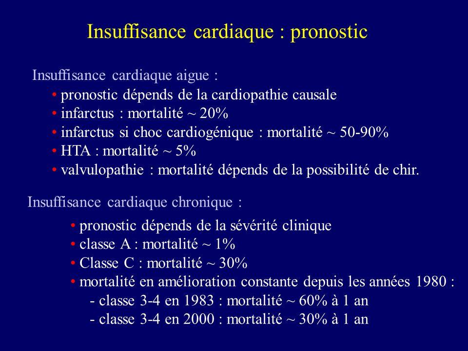Insuffisance cardiaque : pronostic