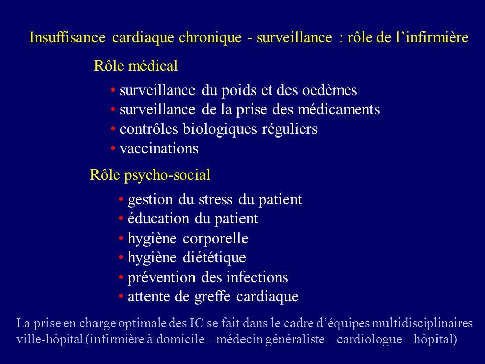 Insuffisance cardiaque chronique - surveillance : rôle de l'infirmière