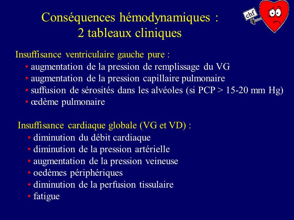 Conséquences hémodynamiques : 2 tableaux cliniques