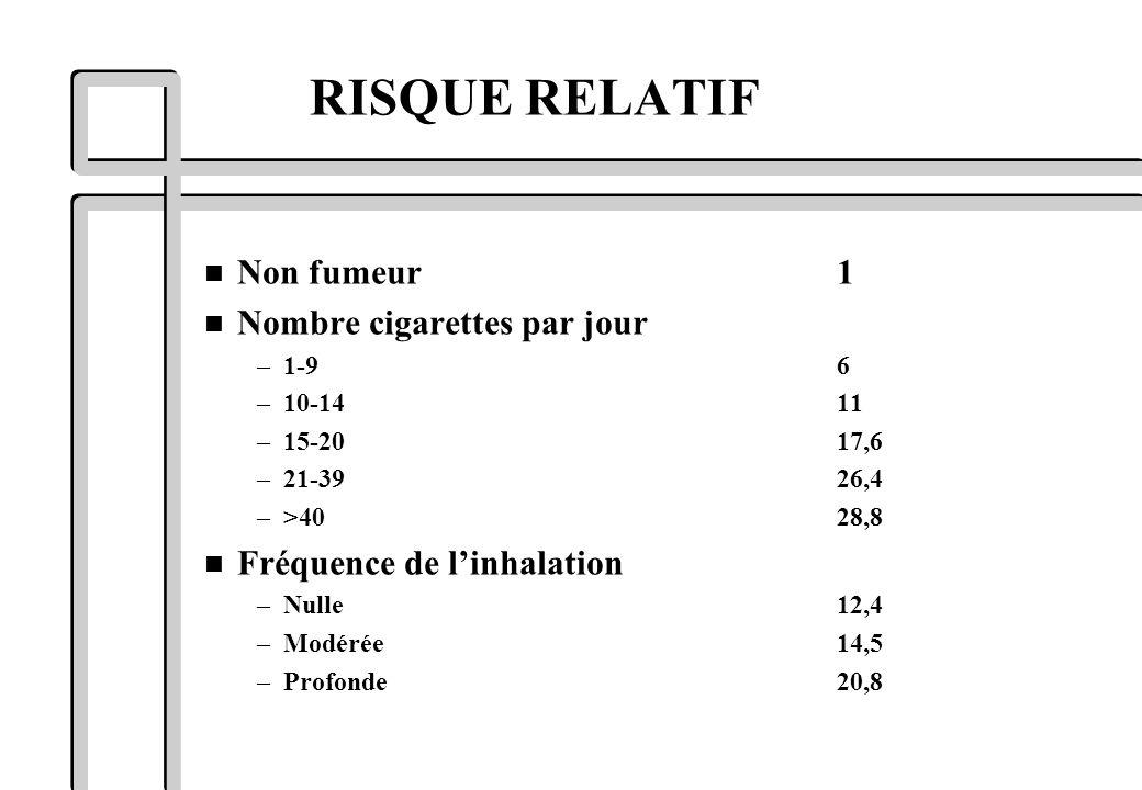 RISQUE RELATIF Non fumeur 1 Nombre cigarettes par jour