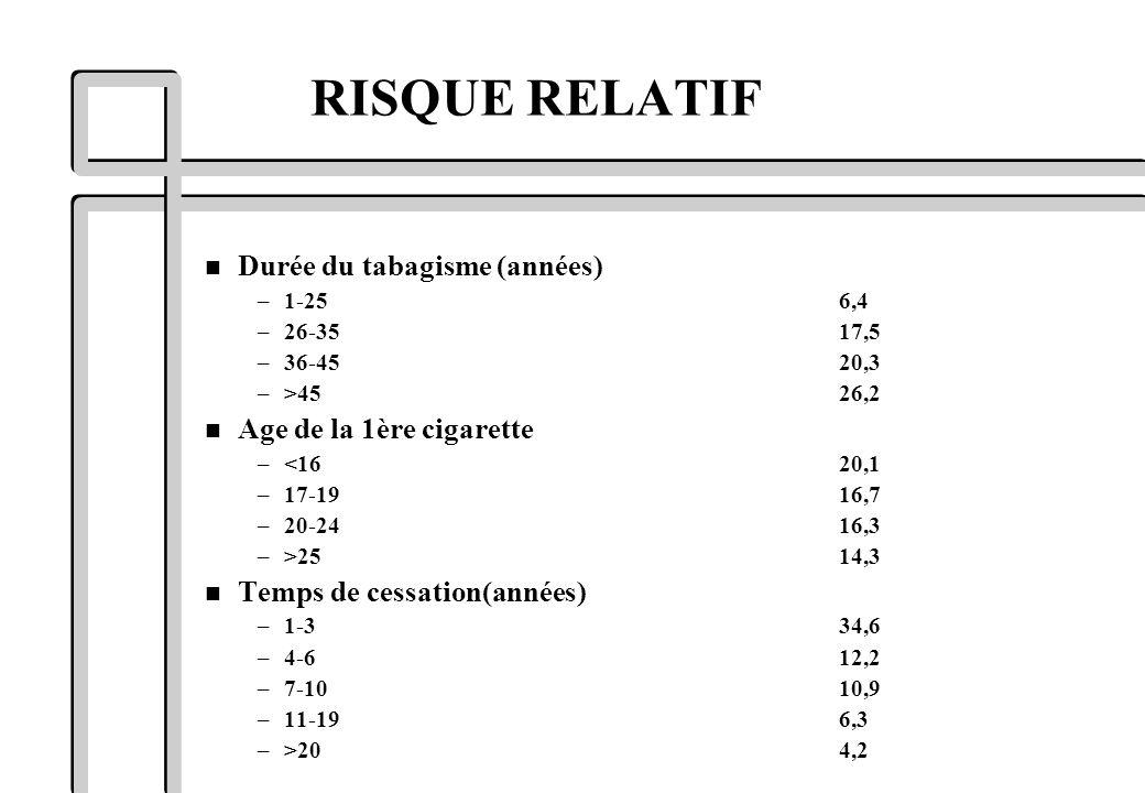 RISQUE RELATIF Durée du tabagisme (années) Age de la 1ère cigarette
