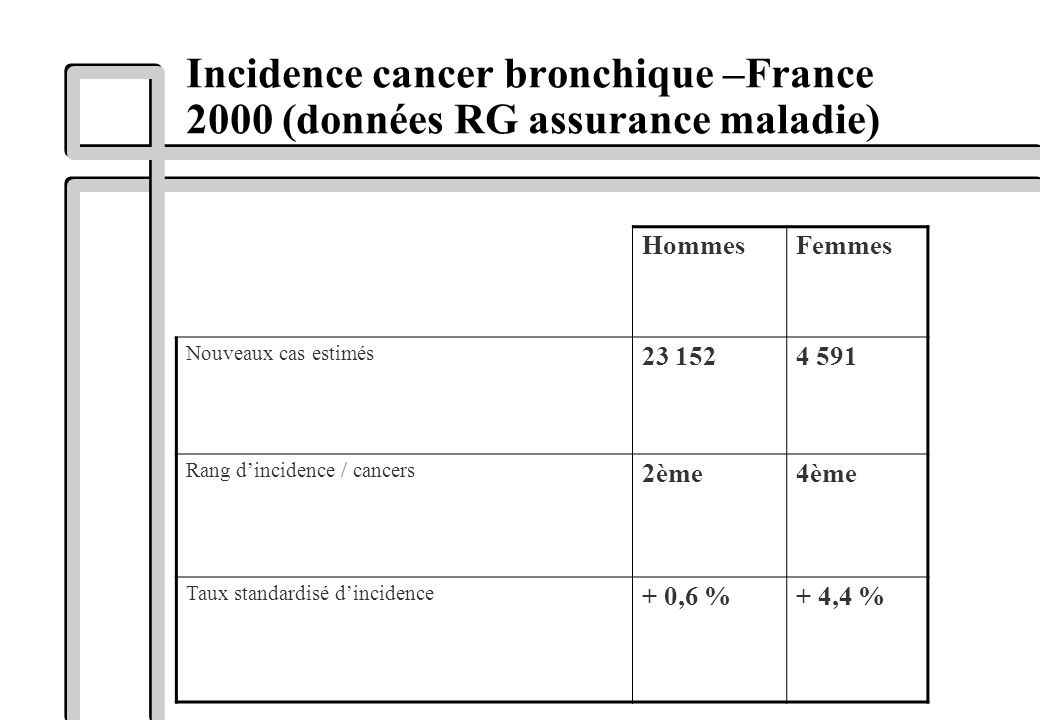 Incidence cancer bronchique –France 2000 (données RG assurance maladie)