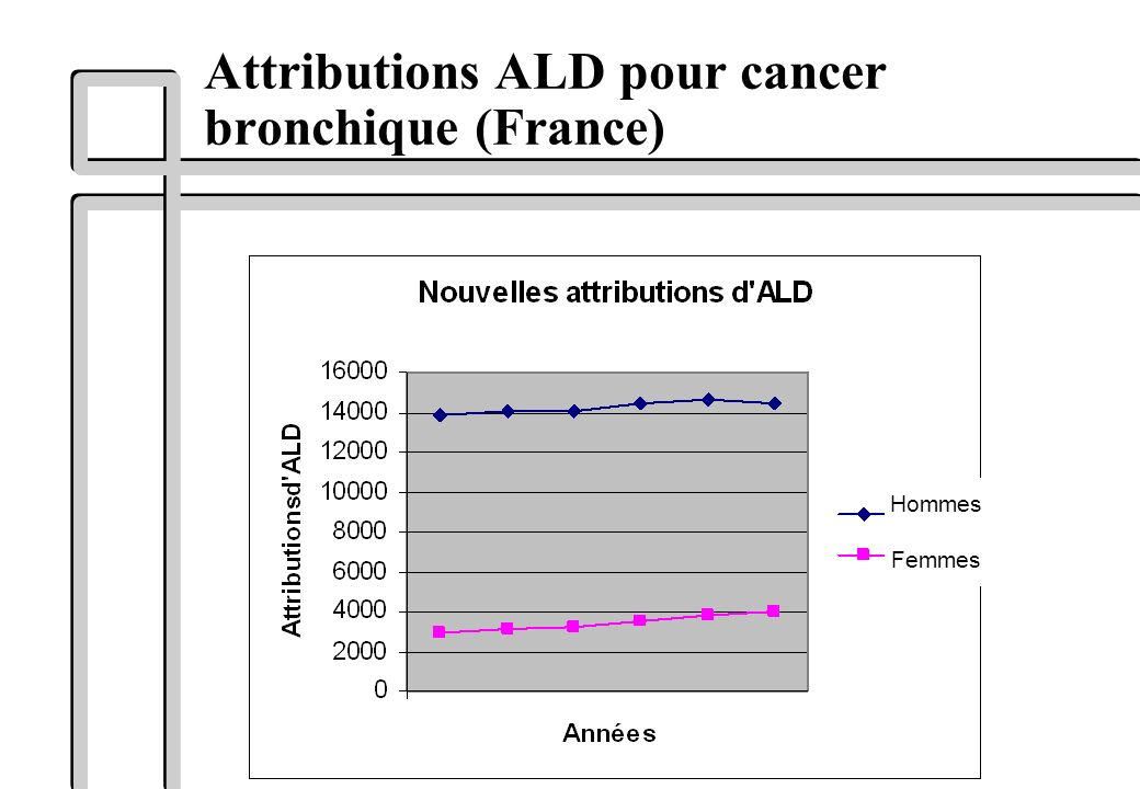 Attributions ALD pour cancer bronchique (France)