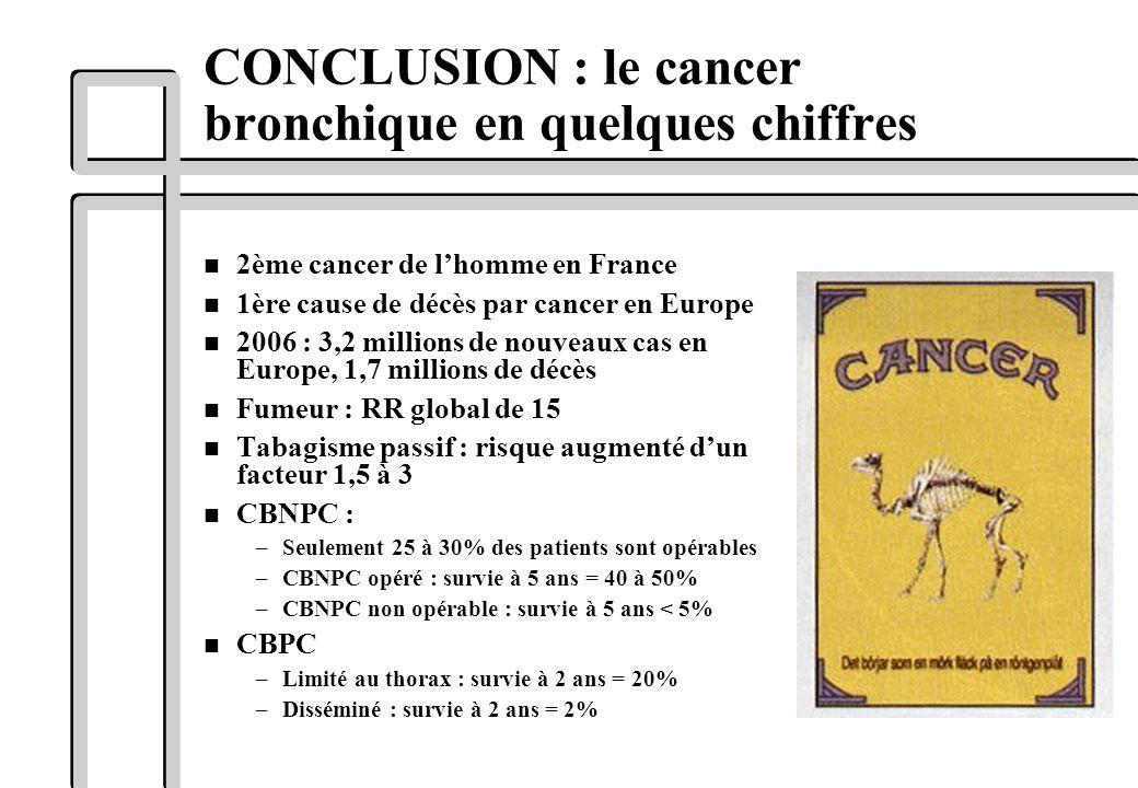 CONCLUSION : le cancer bronchique en quelques chiffres