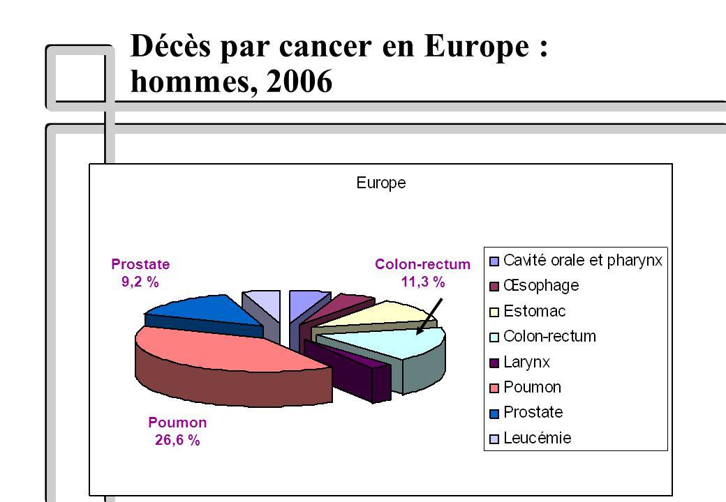 Décès par cancer en Europe : hommes, 2006