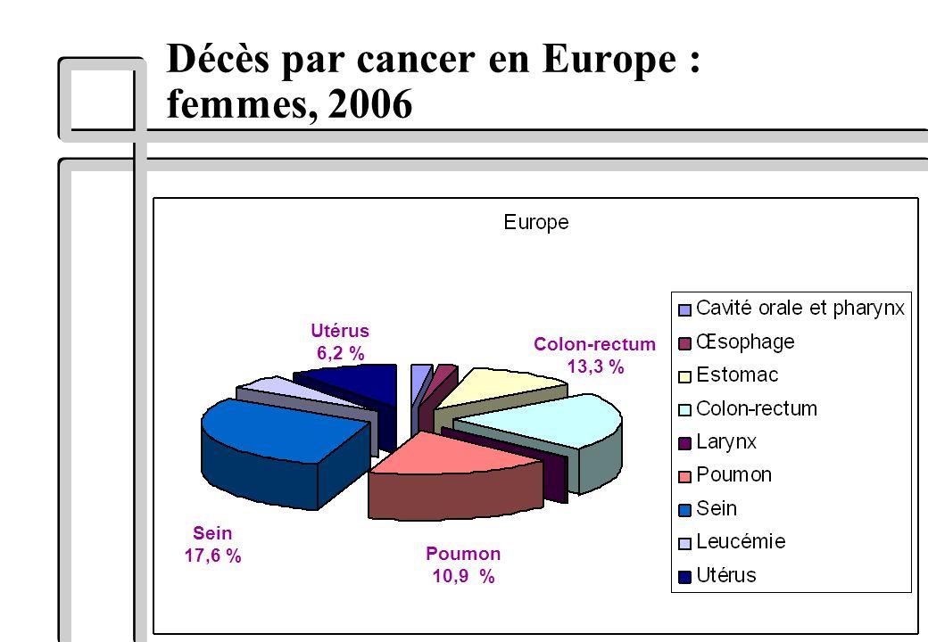 Décès par cancer en Europe : femmes, 2006