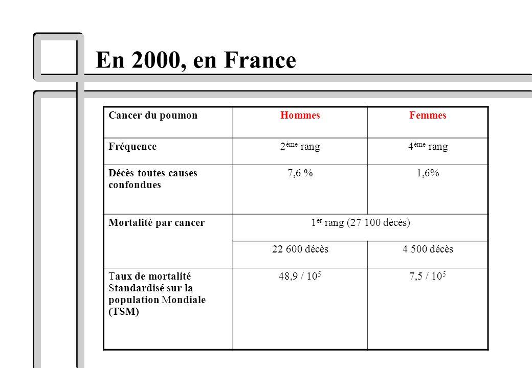 En 2000, en France Cancer du poumon Hommes Femmes Fréquence 2ème rang