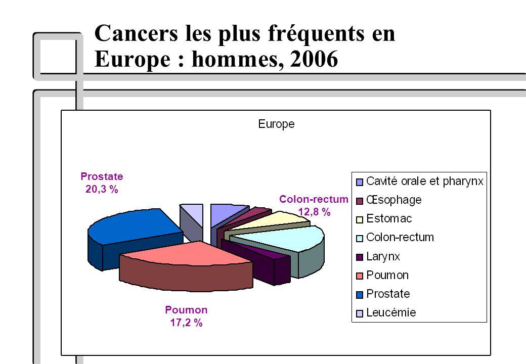 Cancers les plus fréquents en Europe : hommes, 2006