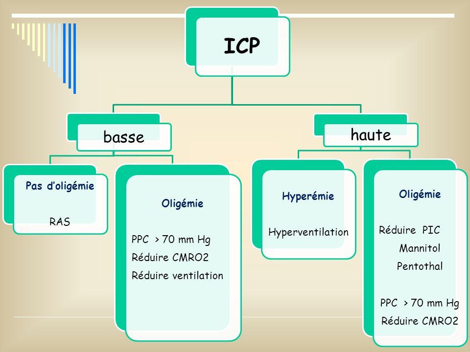 ICP basse haute Pas d'oligémie RAS Oligémie PPC > 70 mm Hg