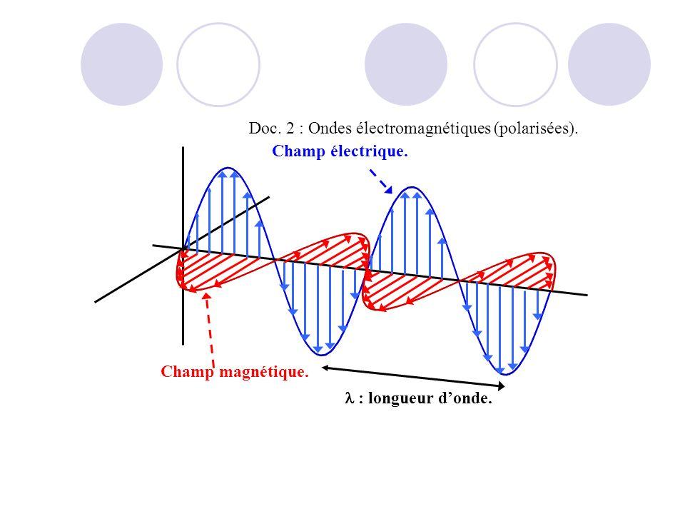 Doc. 2 : Ondes électromagnétiques (polarisées).