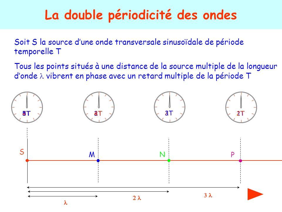 La double périodicité des ondes