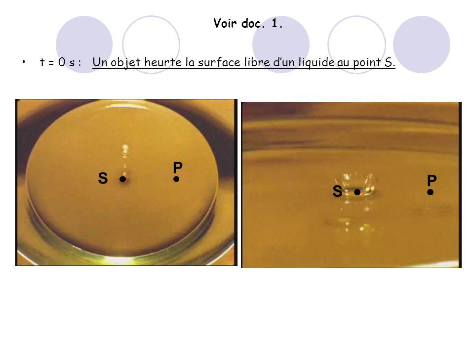 Voir doc. 1. t = 0 s : Un objet heurte la surface libre d'un liquide au point S. S P P S