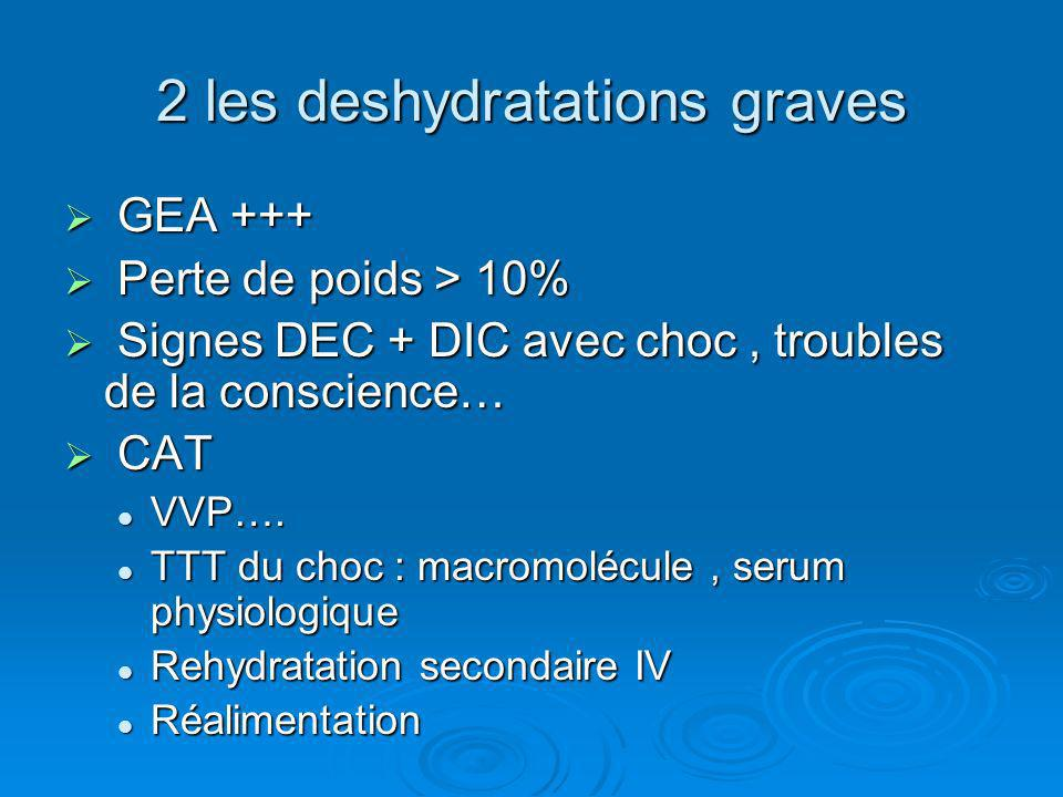 2 les deshydratations graves
