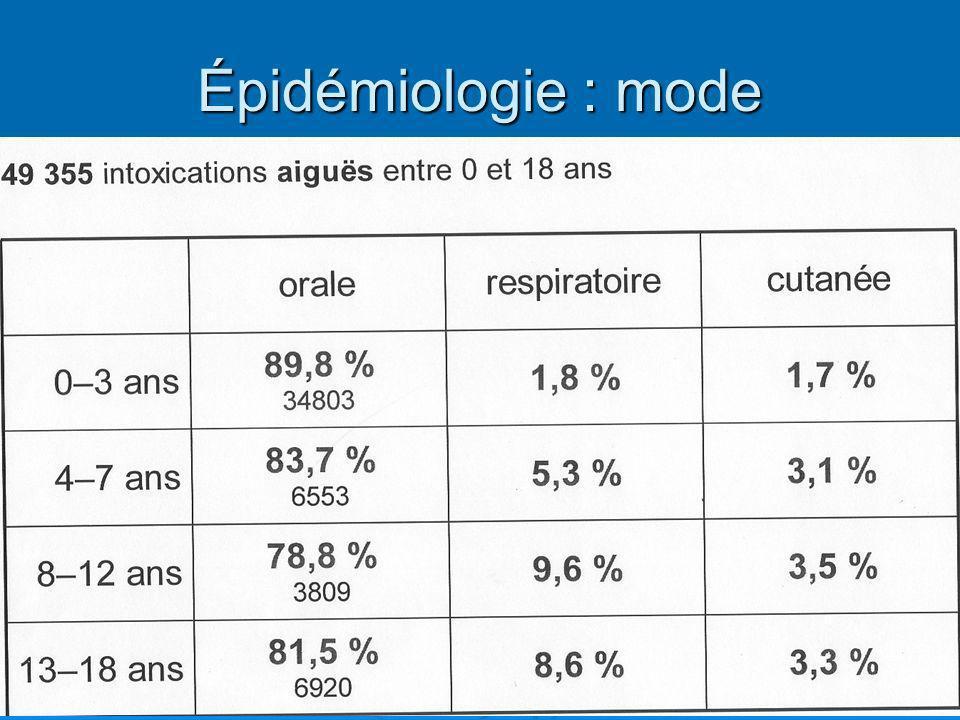 Épidémiologie : mode