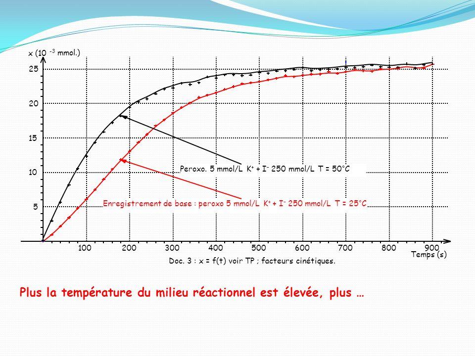 Doc. 3 : x = f(t) voir TP ; facteurs cinétiques.