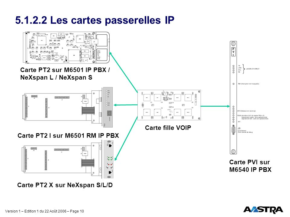 5.1.2.2 Les cartes passerelles IP