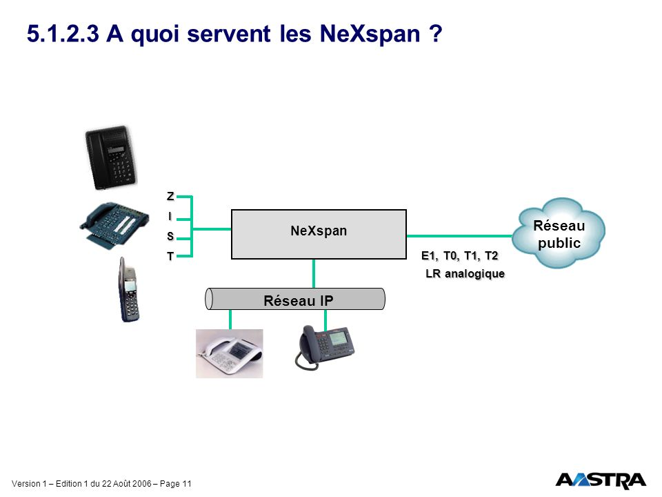 5.1.2.3 A quoi servent les NeXspan