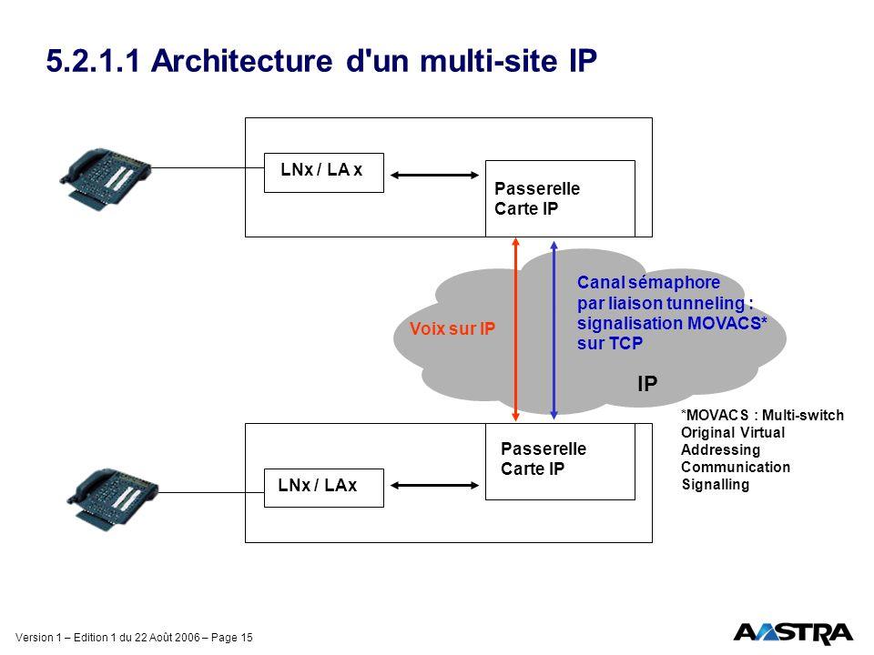 5.2.1.1 Architecture d un multi-site IP