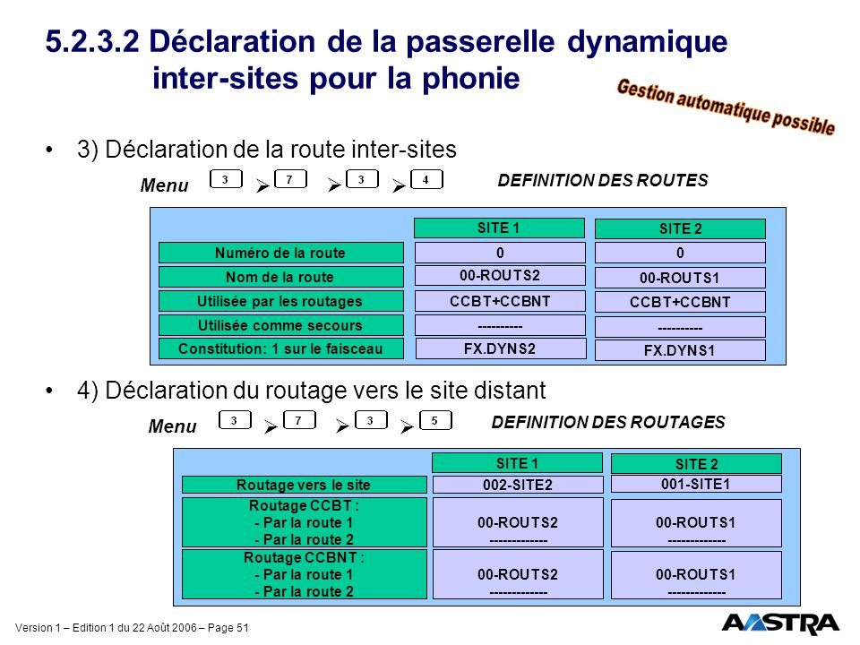 5.2.3.2 Déclaration de la passerelle dynamique inter-sites pour la phonie