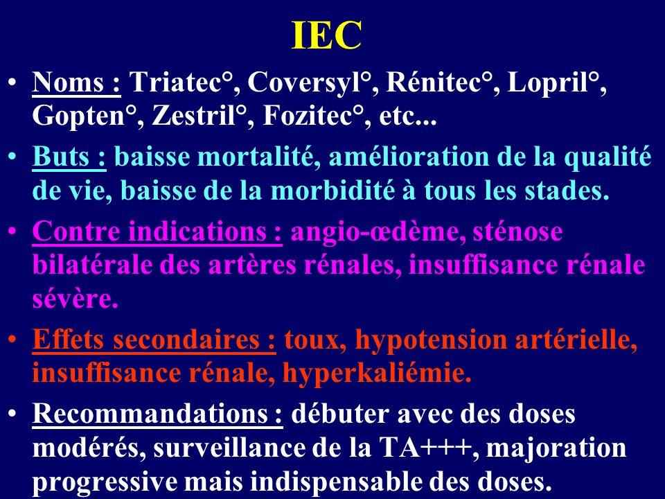 IEC Noms : Triatec°, Coversyl°, Rénitec°, Lopril°, Gopten°, Zestril°, Fozitec°, etc...