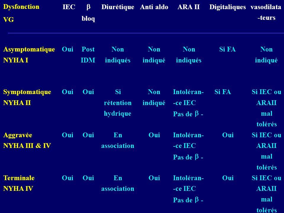DysfonctionVG. IEC. b. bloq. Diurétique. Anti. aldo. ARA II. Digitaliques. vasodilata. -teurs. Asymptomatique.