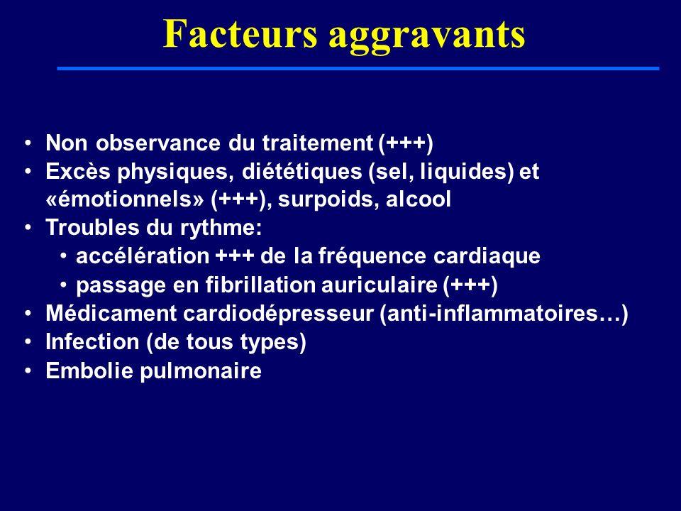 Facteurs aggravants Non observance du traitement (+++)