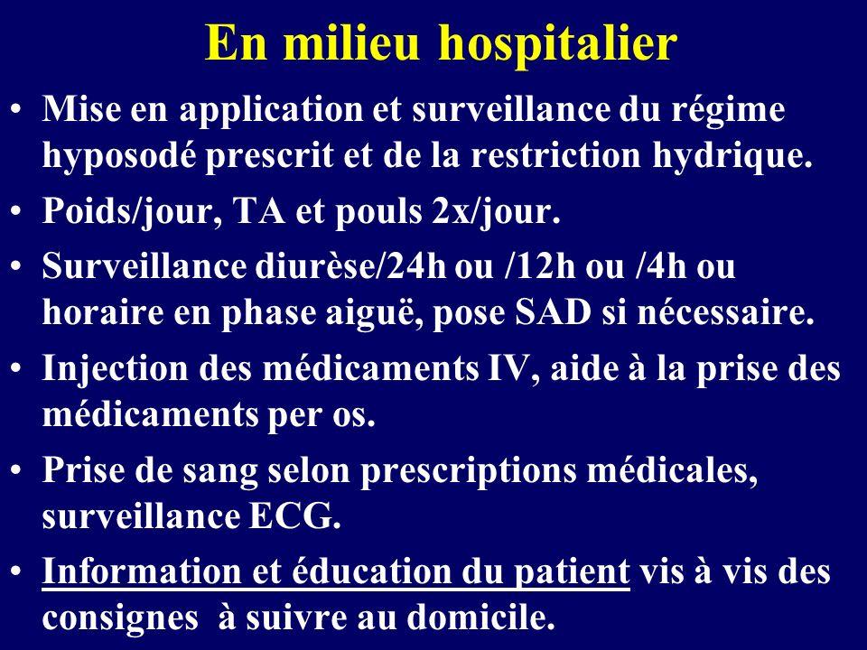 En milieu hospitalierMise en application et surveillance du régime hyposodé prescrit et de la restriction hydrique.