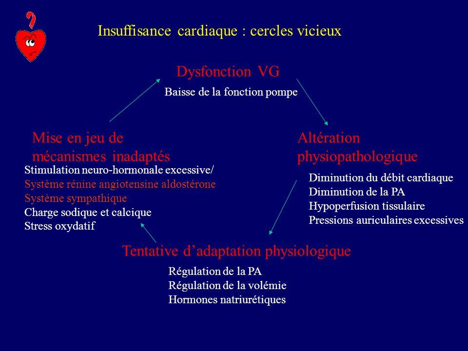 Insuffisance cardiaque : cercles vicieux