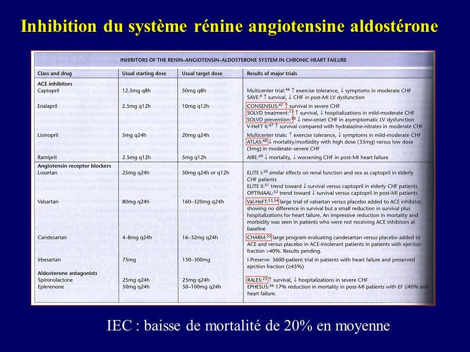 Inhibition du système rénine angiotensine aldostérone