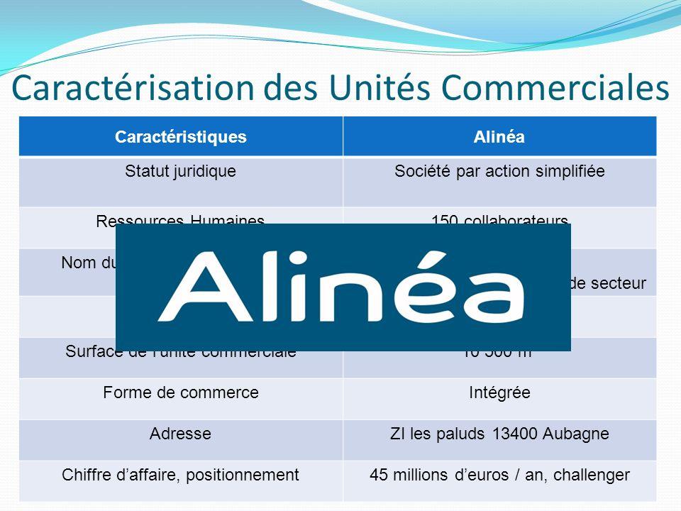 Caractérisation des Unités Commerciales