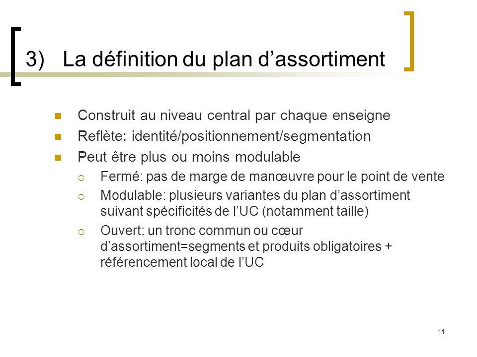 3) La définition du plan d'assortiment