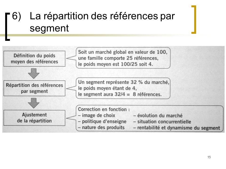 6) La répartition des références par segment
