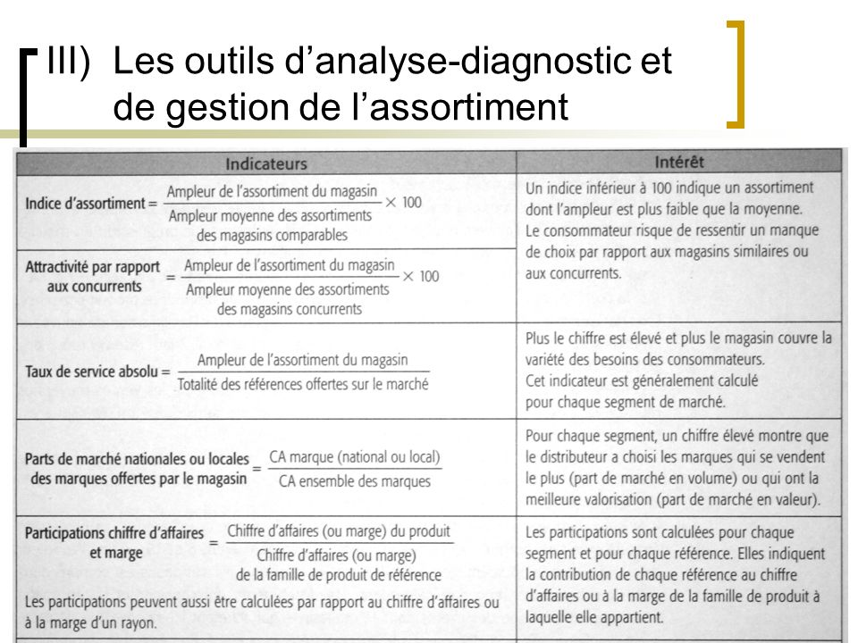 III) Les outils d'analyse-diagnostic et de gestion de l'assortiment
