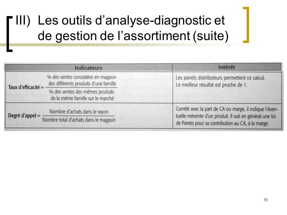 III) Les outils d'analyse-diagnostic et de gestion de l'assortiment (suite)