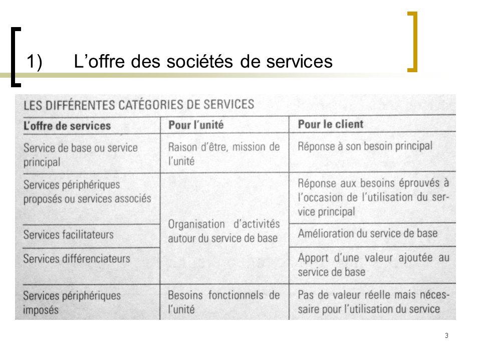 1) L'offre des sociétés de services